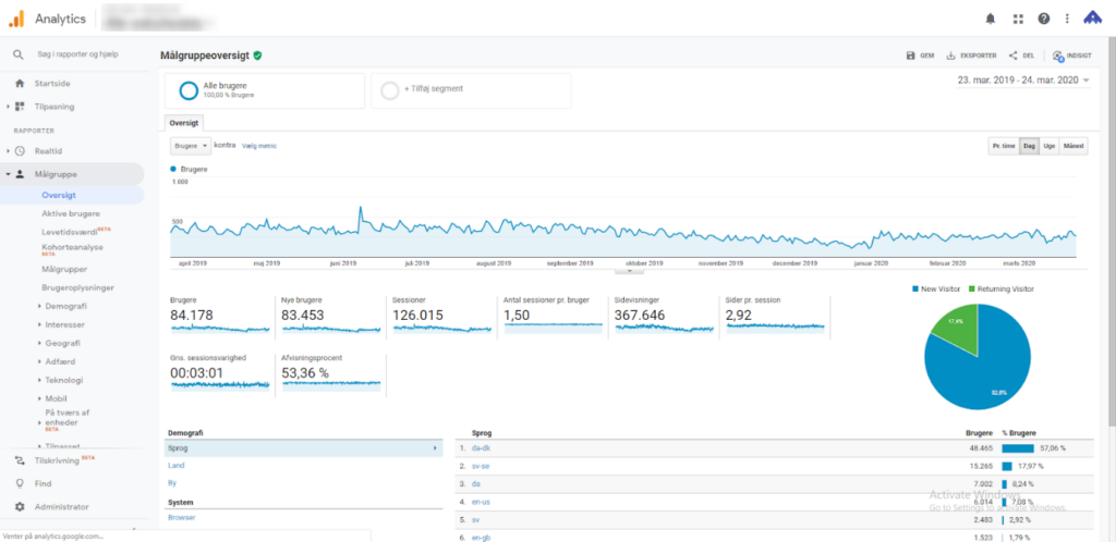 Google Analytics eksempel