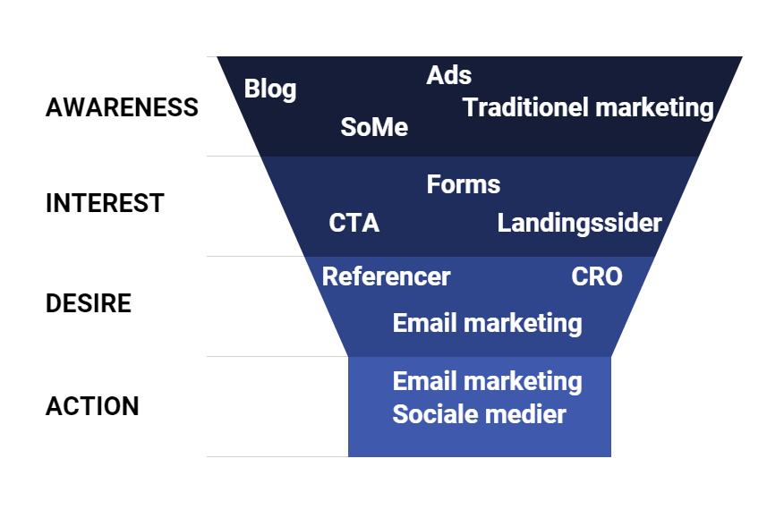 AIDA digital markedsføring