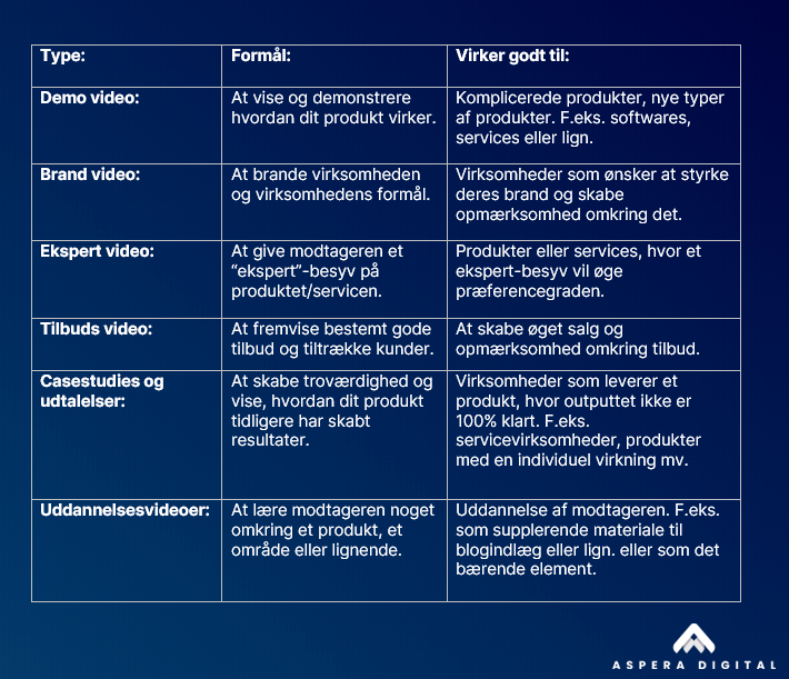 Video marketing typer tabel